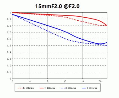 Ортоскопический объектив Laowa 15mm F2 Zero-D стал доступен в вариантах с креплениями Canon RF и Nikon Z
