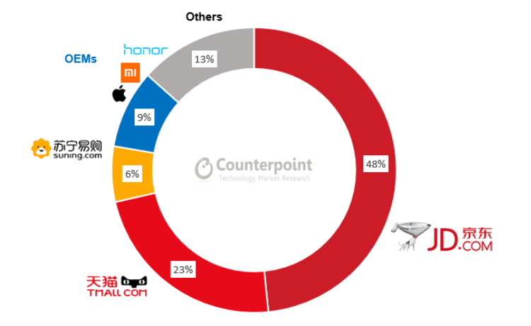 На долю шести производителей приходится 84 % онлайн-продаж смартфонов в Китае
