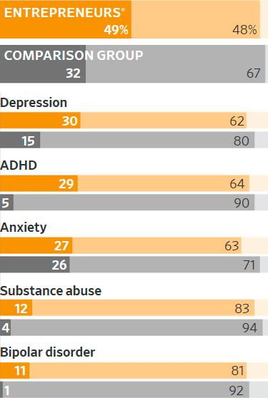 Основатели стартапов страдают от депрессии и наркомании. Это цена смелости и яркого воображения - 1