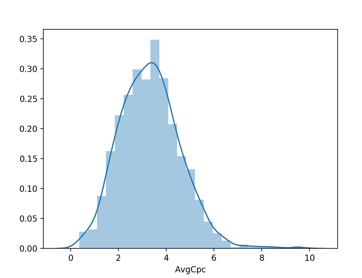 Визуализация столбца из DataFrame с помощью библиотеки Seaborn - 2