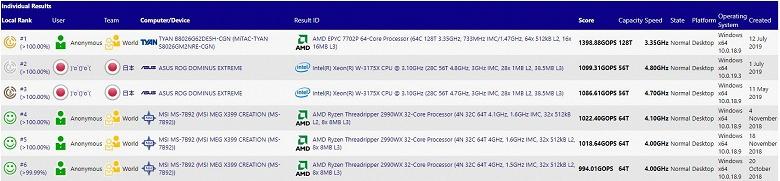 64-ядерный процессор AMD Epyc 7702P возглавил рейтинг SiSoftware, значительно опередив Intel Xeon W-3175X и AMD Ryzen Threadripper 2990WX