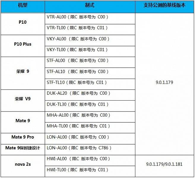 Huawei приступает к бета-тестированию EMUI 9.1 для Huawei P10, P10 Plus, Mate 9, Honor 9 и Nova 2s