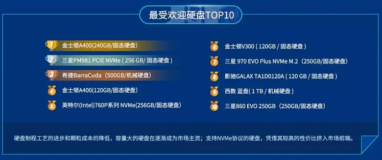 Kingston A400 назван самым массовым SSD по версии бенчмарка Master Lu, а Western Digital PC SN720 — самым быстрым