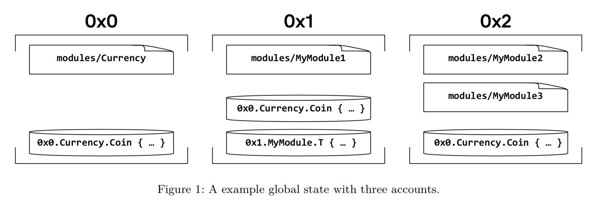 Погружение в Move — язык программирования блокчейна Libra от Facebook - 7