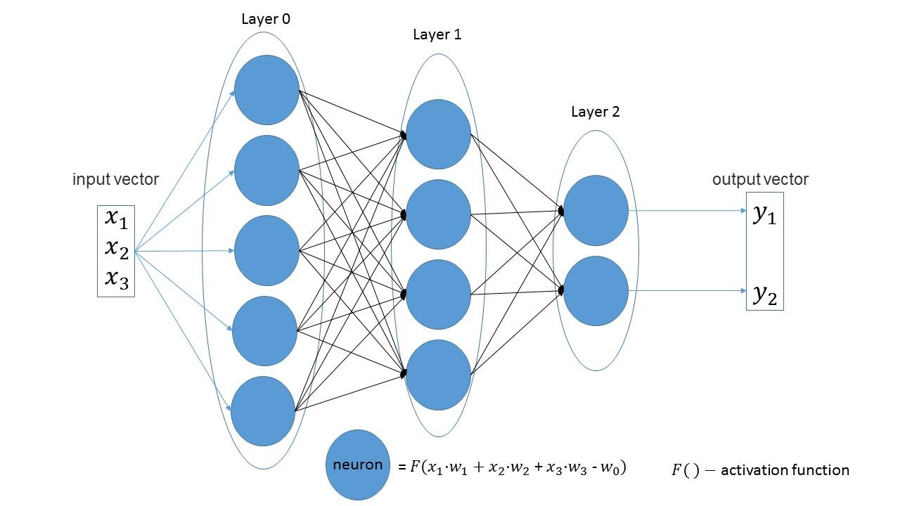 Пример простой нейросети, как результат разобраться что к чему - 1