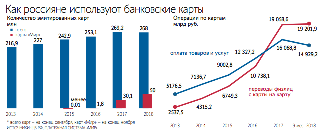 Приём безналичных платежей подешевеет до 0,2-0,7% - 1