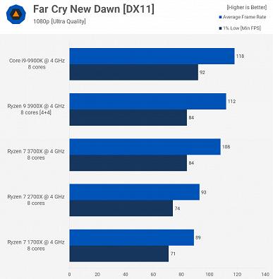 Полезный тест: Core i9-9900K против Ryzen 9 3900X, Ryzen 7 3700X, Ryzen 7 2700X и Ryzen 7 1700X на одинаковых частотах