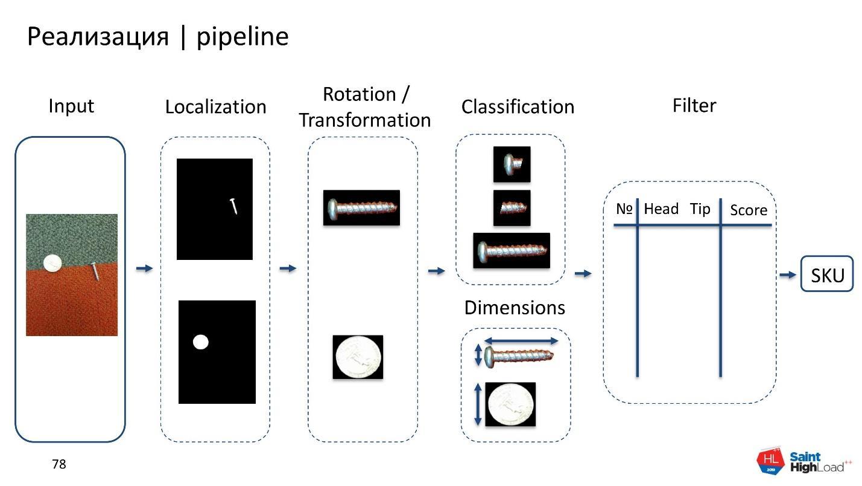 Как мы обучили нейронную сеть классифицировать шурупы - 41