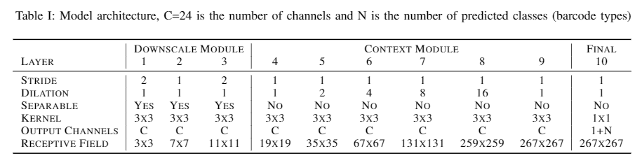 Издевательски точный, быстрый и легковесный поиск баркодов через семантическую сегментацию - 22