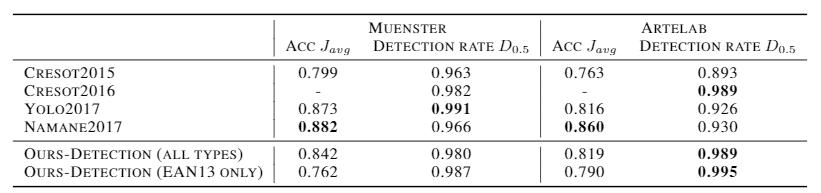 Издевательски точный, быстрый и легковесный поиск баркодов через семантическую сегментацию - 23