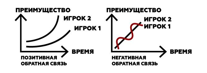 Курс Молодого Геймдизайнера 2: баланс прогрессии и динамики без математики - 9
