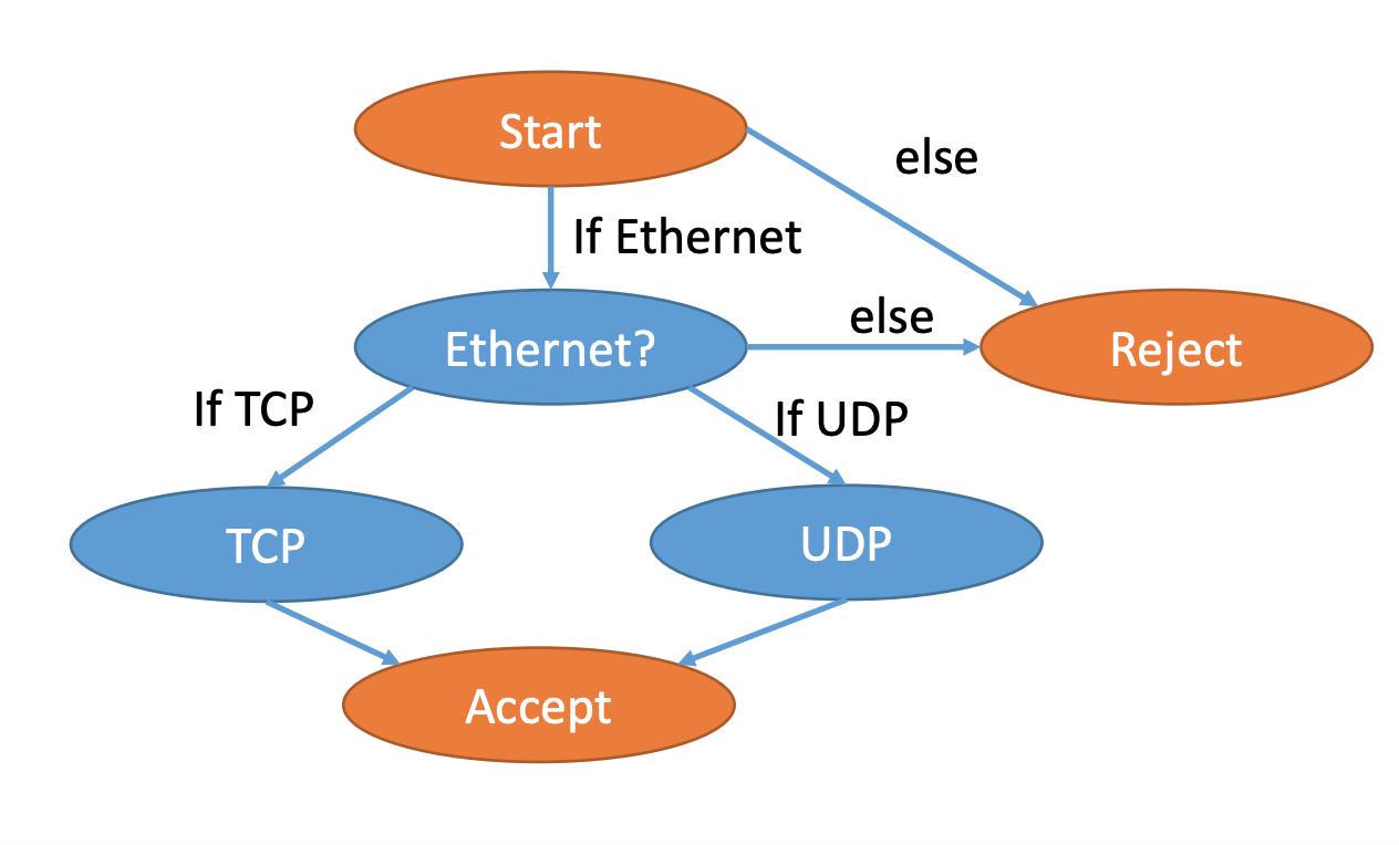Язык программирования P4 - 5