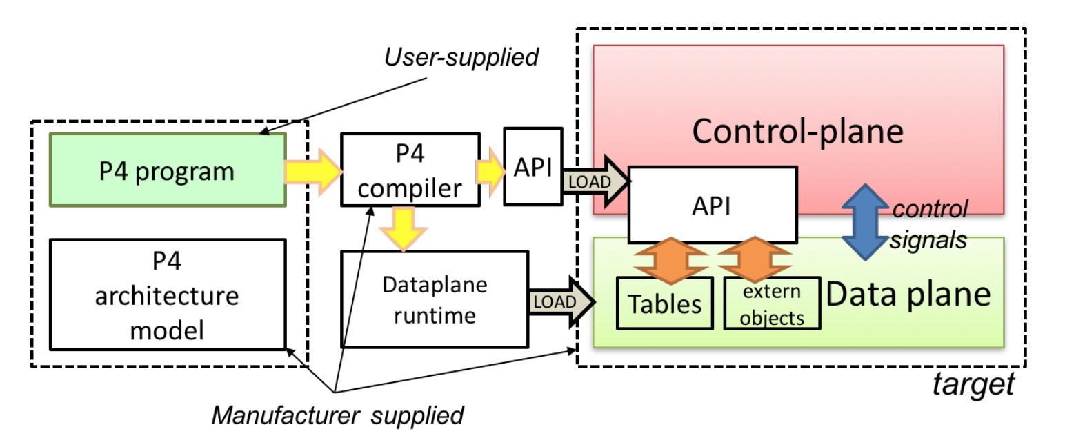 Язык программирования P4 - 7