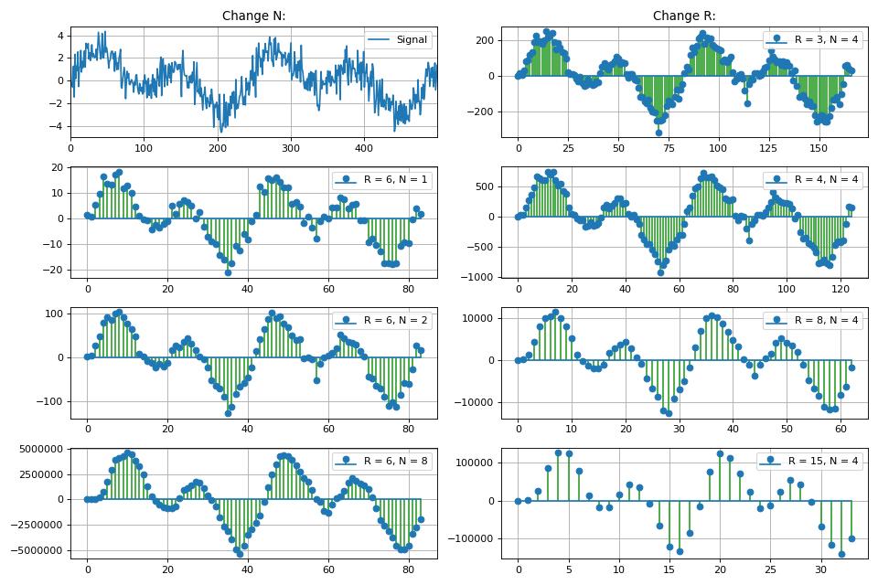 CIC Decimation / Interpolation