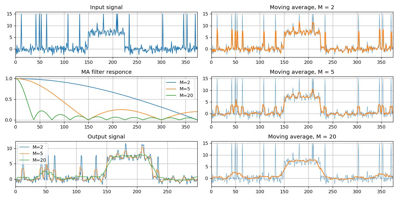 MAF, Moving Average filter
