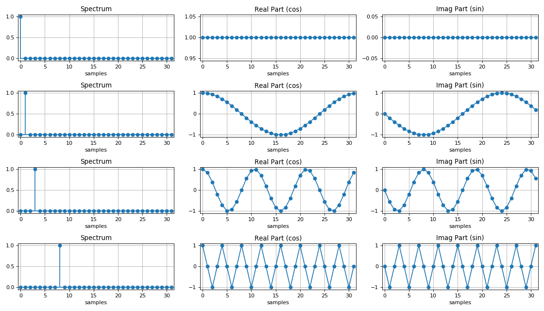 FFT for cosine