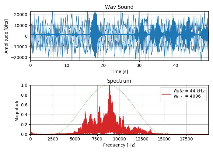 Курс лекций «Основы цифровой обработки сигналов» - 1