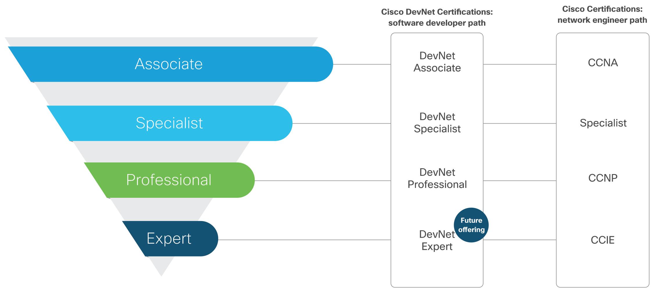 Новые сертификации для девелоперов от Cisco. Обзор отраслевых сертификаций - 1