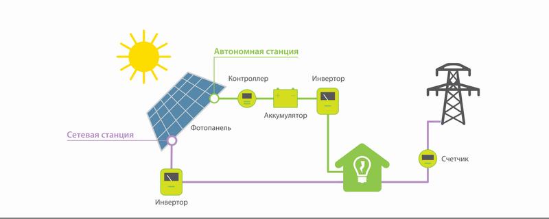 Солнечная электростанция на дом 200 м2 своими руками - 2
