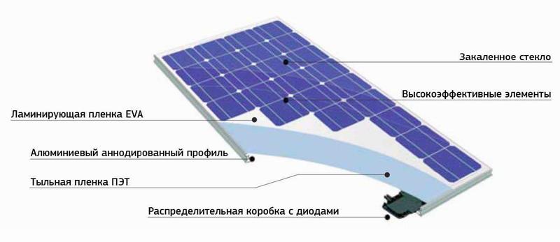 Солнечная электростанция на дом 200 м2 своими руками - 4