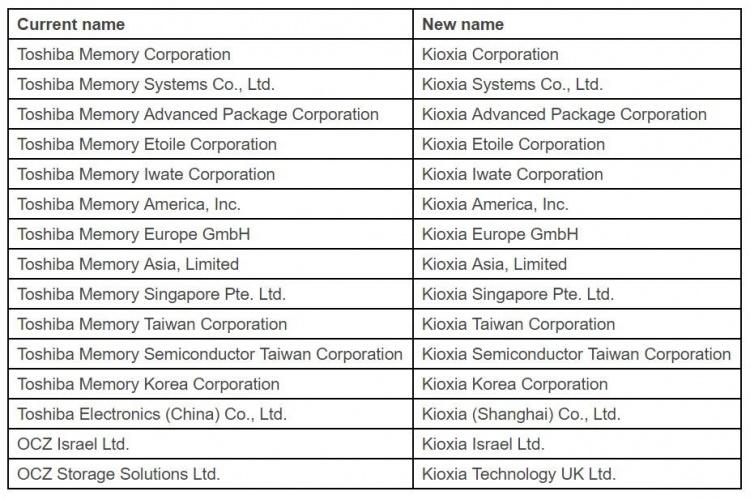 В октябре Toshiba Memory переименуют в Kioxia