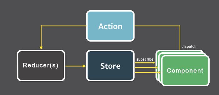 Разработка приложения на SwiftUI. Часть 1: поток данных и Redux - 3