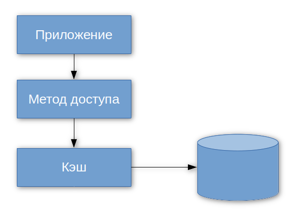 STL интерфейс Berkeley DB - 2