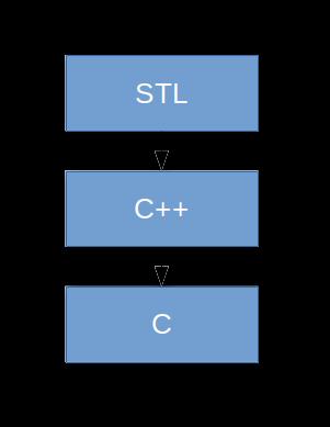 STL интерфейс Berkeley DB - 1