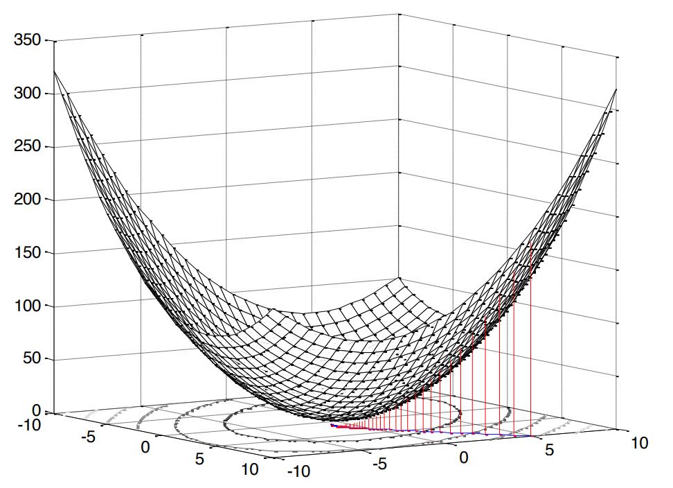 Оптимальная линейная фильтрация: от метода градиентного спуска до адаптивных фильтров - 12