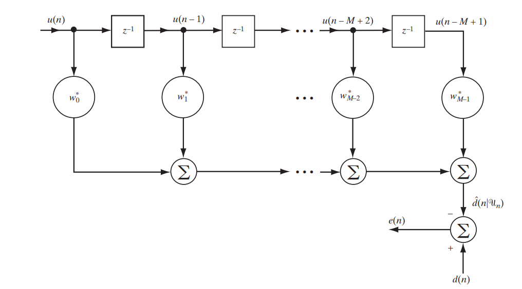 Оптимальная линейная фильтрация: от метода градиентного спуска до адаптивных фильтров - 2