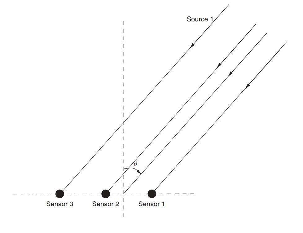 Оптимальная линейная фильтрация: от метода градиентного спуска до адаптивных фильтров - 40