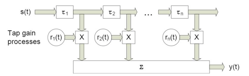 Оптимальная линейная фильтрация: от метода градиентного спуска до адаптивных фильтров - 41