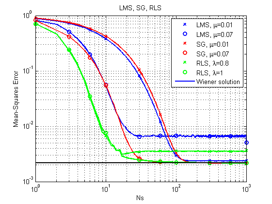 Оптимальная линейная фильтрация: от метода градиентного спуска до адаптивных фильтров - 60