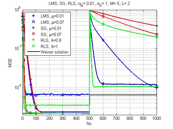 Оптимальная линейная фильтрация: от метода градиентного спуска до адаптивных фильтров - 61