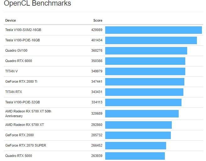 Nvidia GeForce RTX 2080 Super обошла в тесте OpenCL обычную GeForce RTX 2080, но много уступила AMD Radeon RX 5700 XT 50th Anniversary
