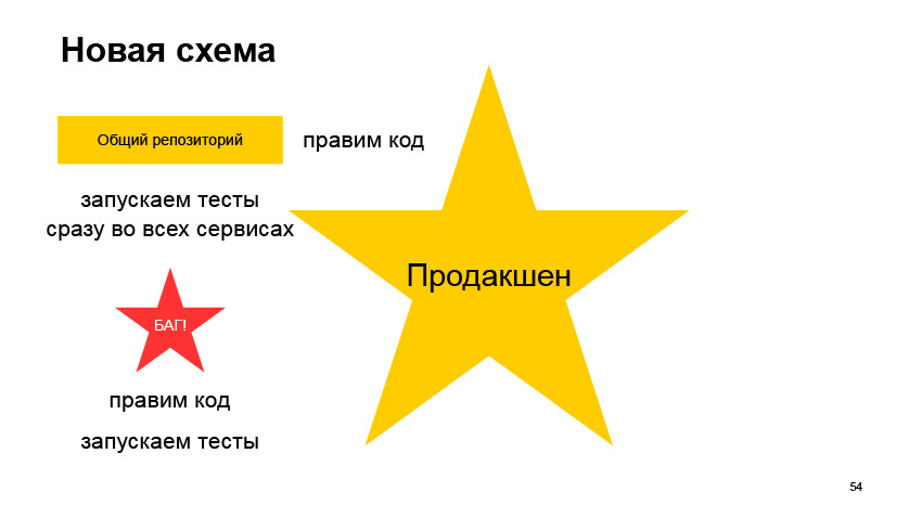 Общие компоненты силами разных команд. Доклад Яндекса - 28