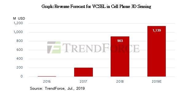По мнению TrendForce, рынок 3D-сенсоров для смартфонов вступает в стадию роста