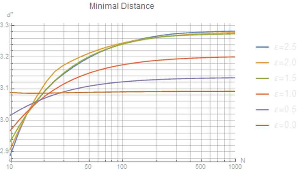 Равномерное распределение точек на сфере - 44