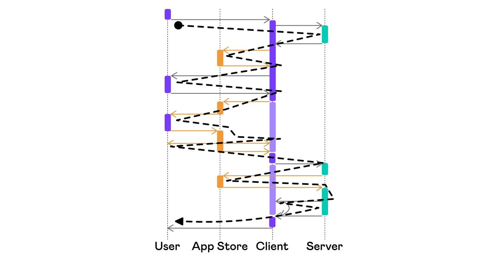 Автоматизация тестирования платных сервисов на iOS - 10