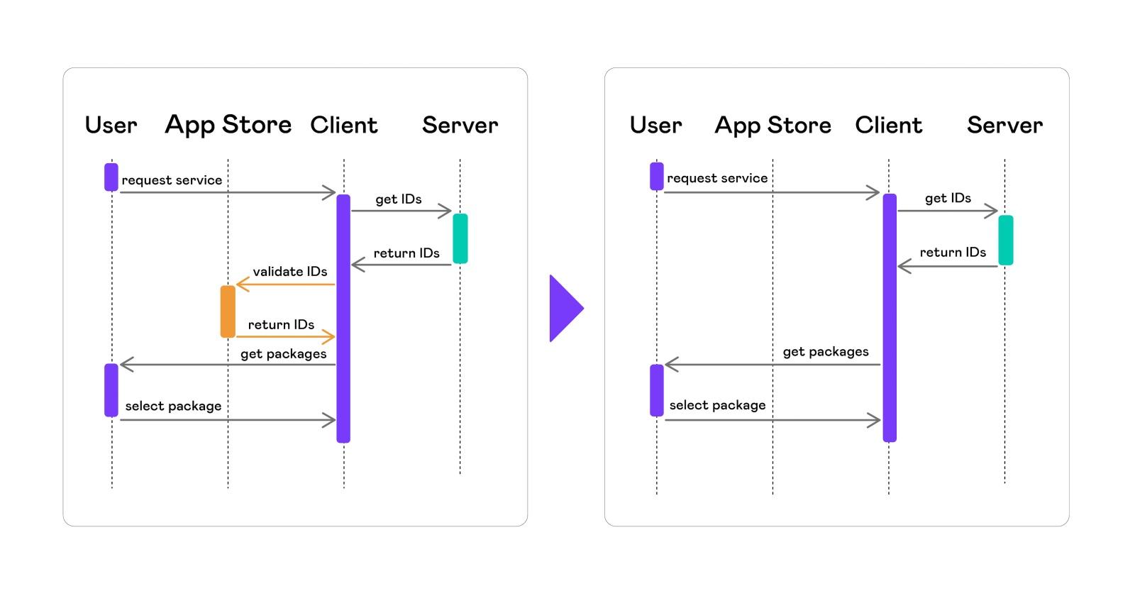 Автоматизация тестирования платных сервисов на iOS - 11