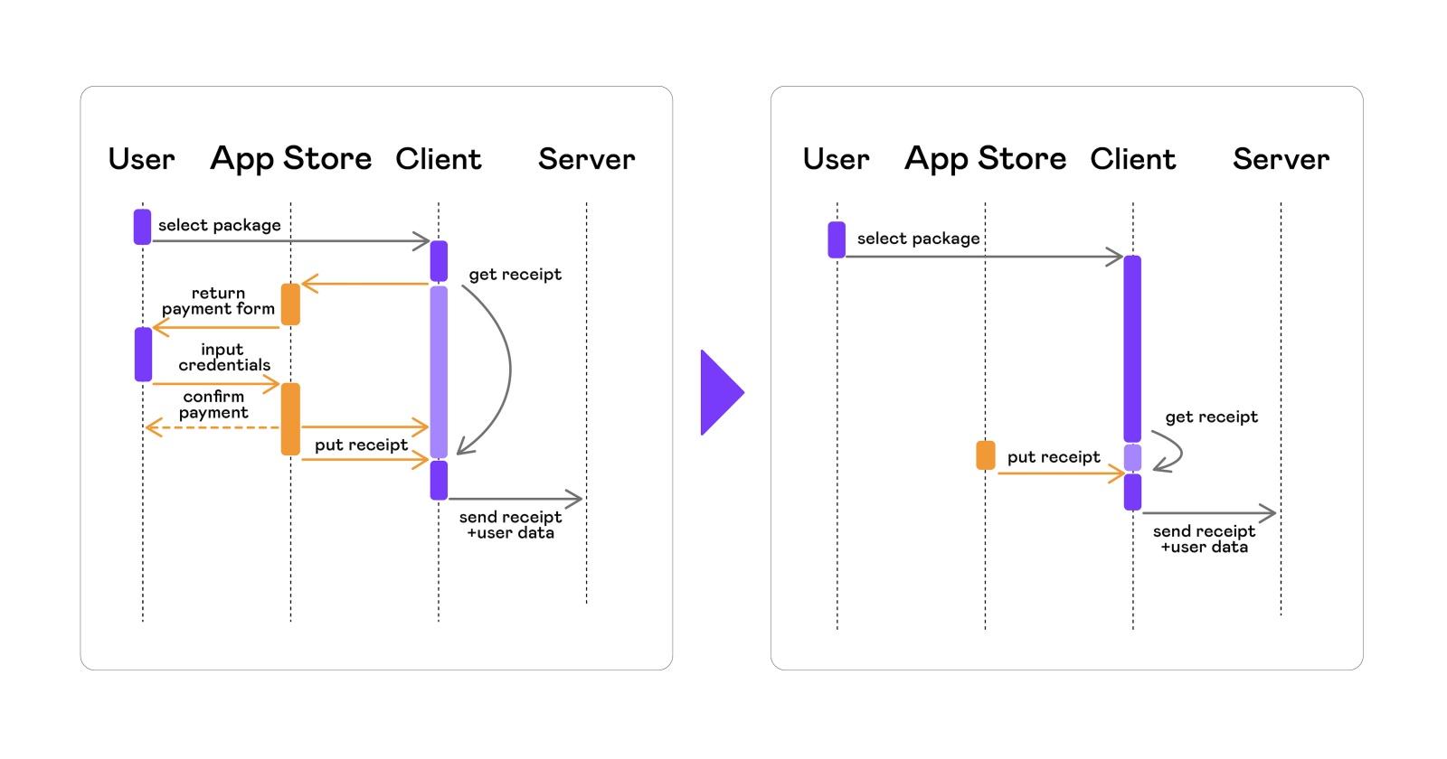 Автоматизация тестирования платных сервисов на iOS - 12
