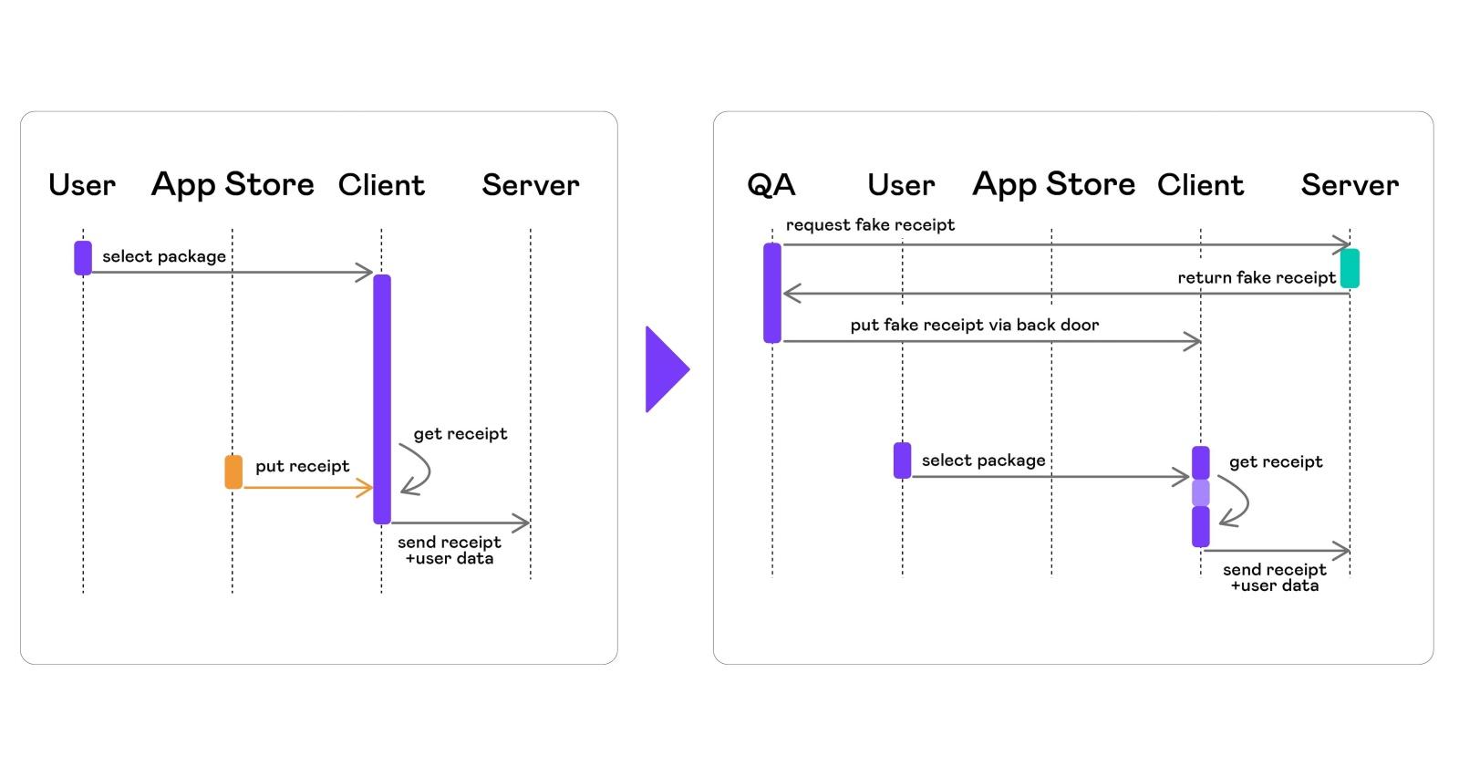 Автоматизация тестирования платных сервисов на iOS - 13