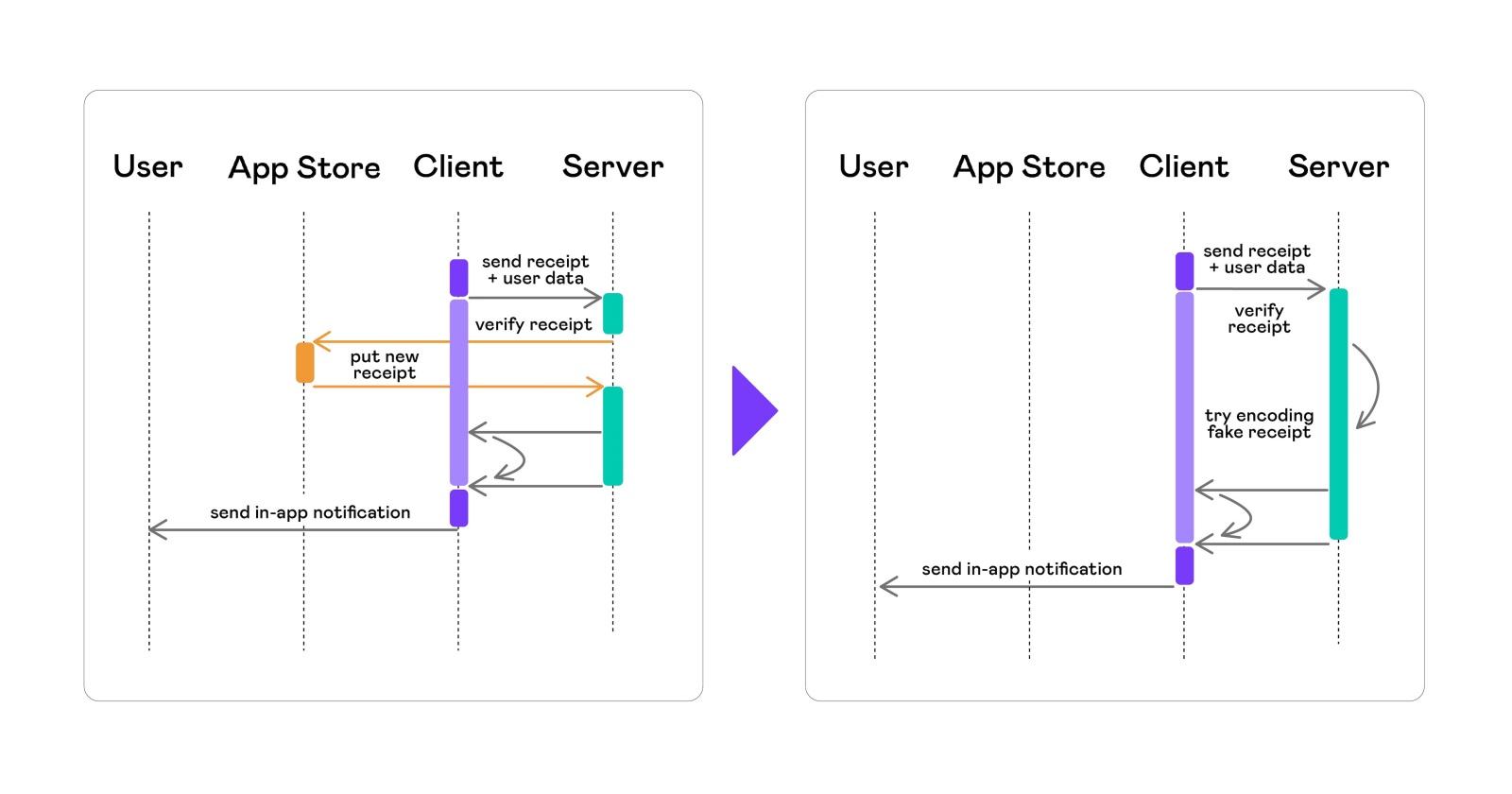Автоматизация тестирования платных сервисов на iOS - 14