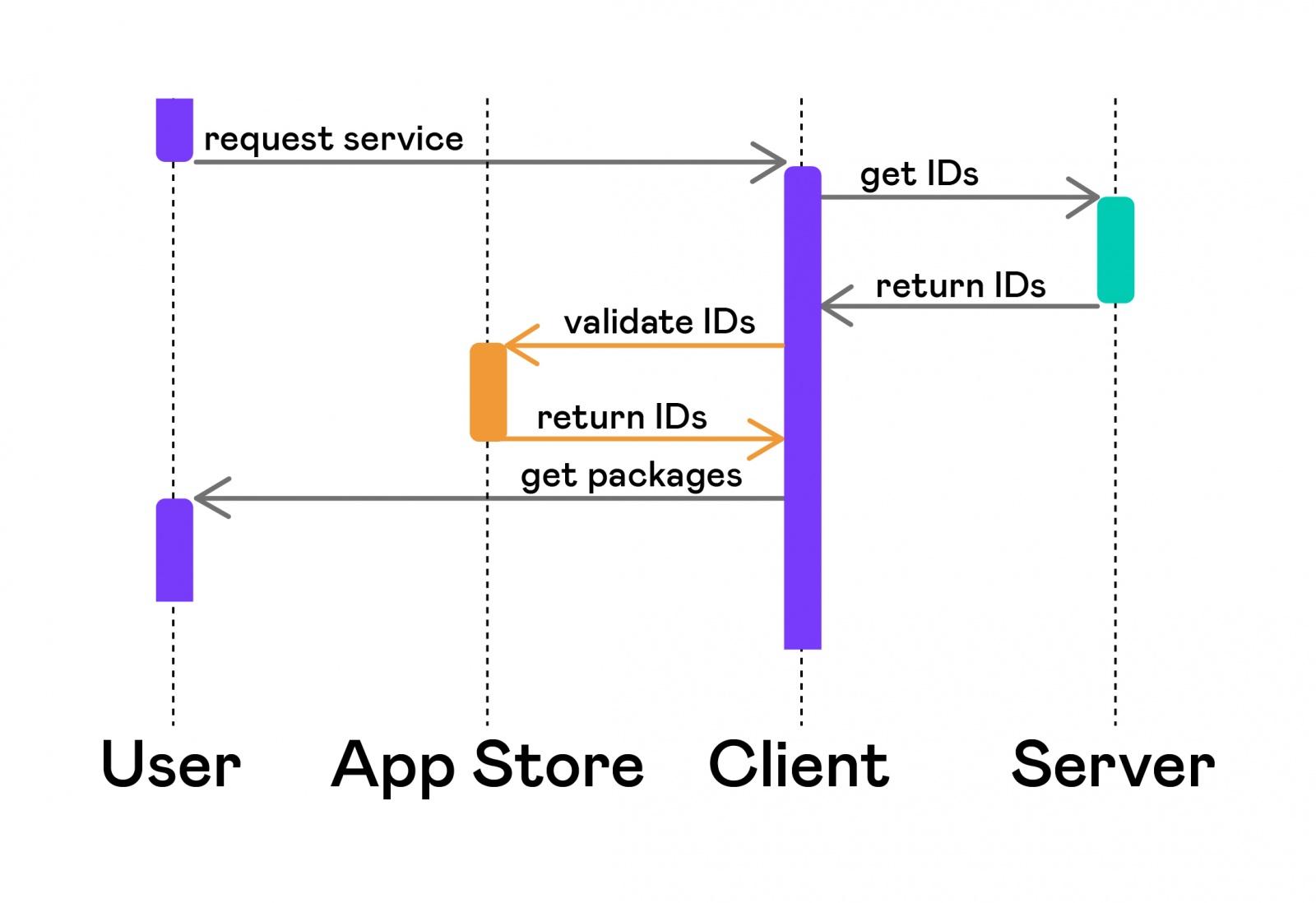 Автоматизация тестирования платных сервисов на iOS - 4