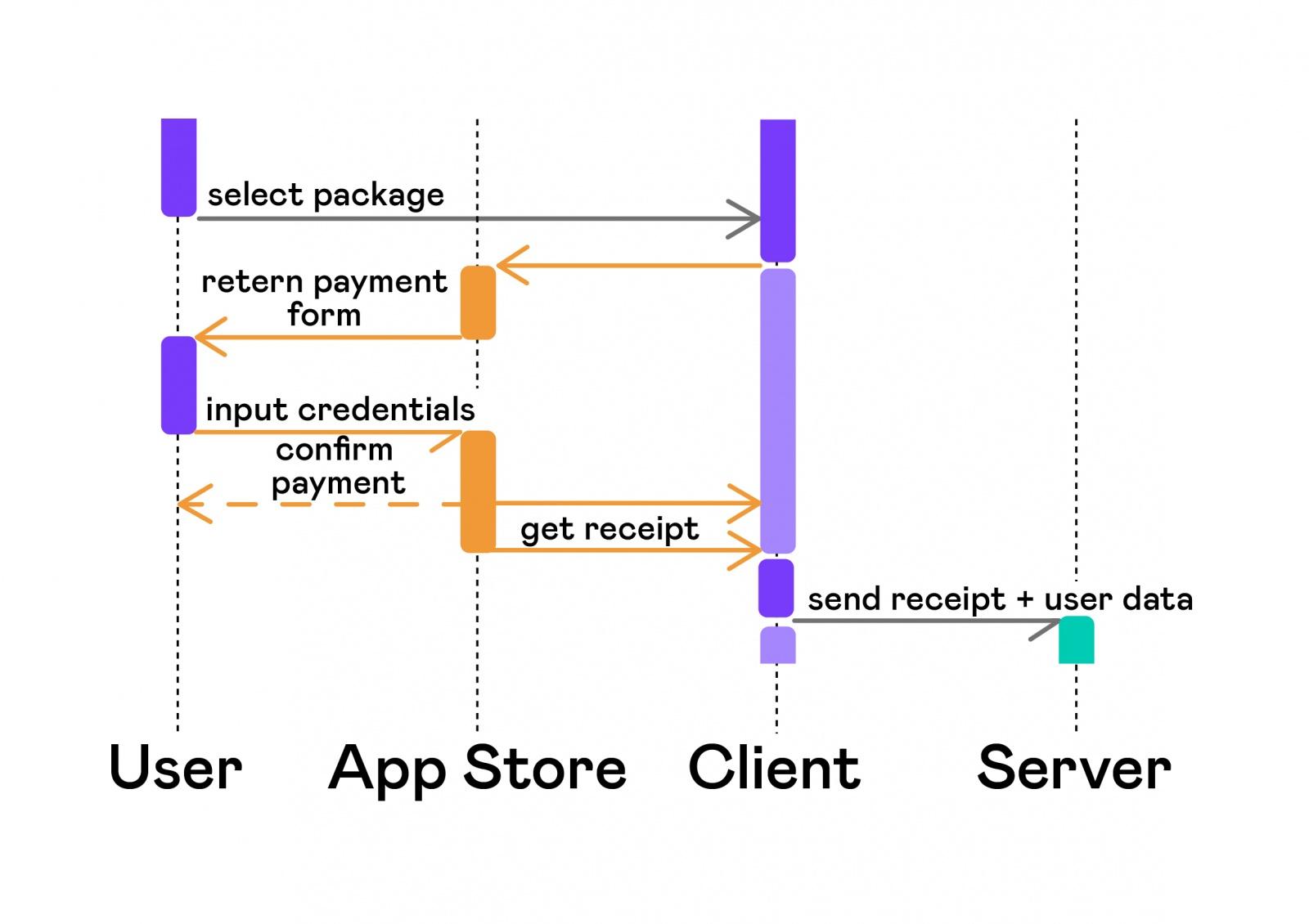 Автоматизация тестирования платных сервисов на iOS - 5