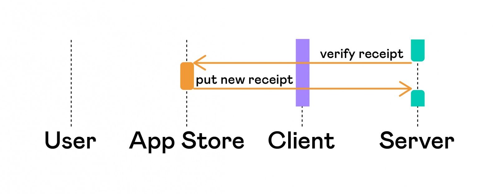 Автоматизация тестирования платных сервисов на iOS - 6