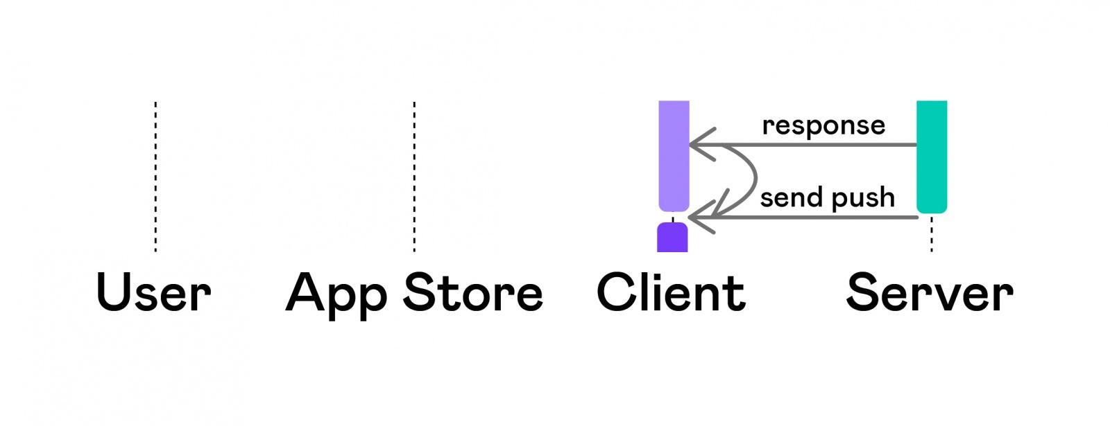 Автоматизация тестирования платных сервисов на iOS - 7