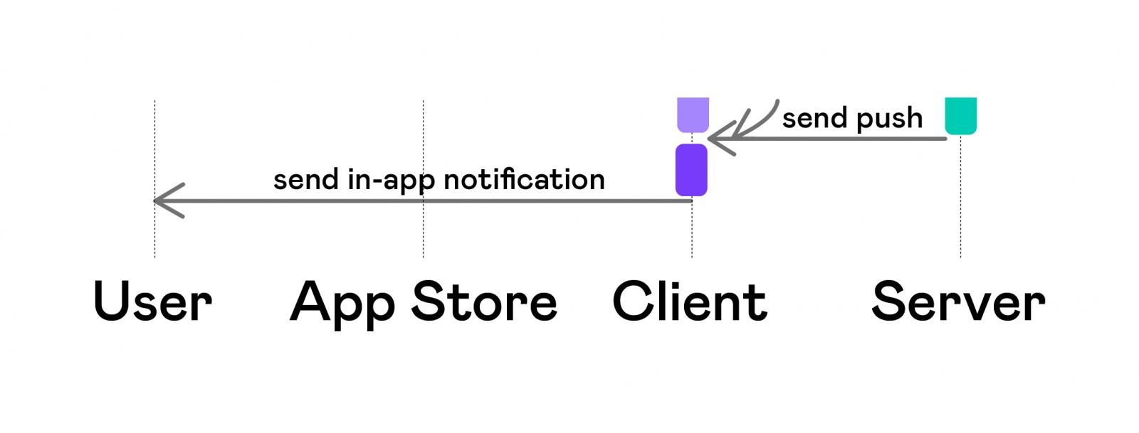 Автоматизация тестирования платных сервисов на iOS - 8