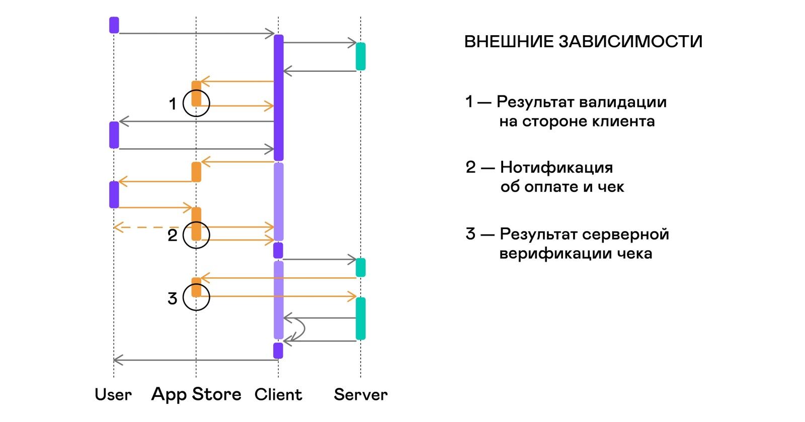 Автоматизация тестирования платных сервисов на iOS - 9