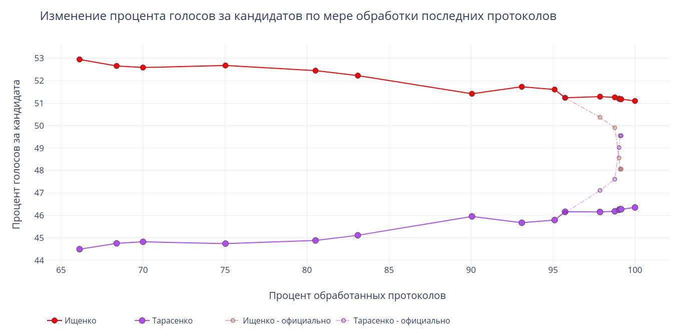 Математическое расследование, как подделывали выборы губернатора в Приморье 16 сентября 2018 года - 1